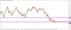 USDJPY – DAILY – 23 MARCH 2018