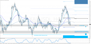 XAUUSD H4 – ANALYSIS (With future weekly pivots for next week)
