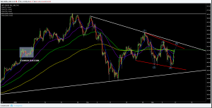 Crude Oil Technical Analysis.Time to add Long.