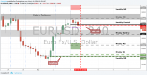 EURUSD Long Take Profit
