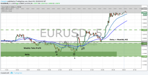 EURUSD Long Trade Report and Profit Management Plan