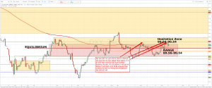Forex Forecast and Signals for March 19th, 2018
