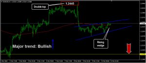 Rising wedge: forex trading