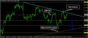 EURUSD Daily Forecast: March 23