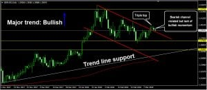 Triple top: forex trading education