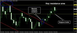 GBPUSD Daily Forecast: March 28