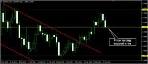 GBPUSD Daily Forecast: March 29