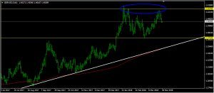 GBPUSD Daily Forecast: March 30