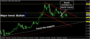 Bearish channel: forex trading