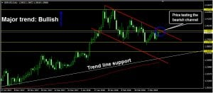 gbp/usd bearish channel
