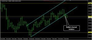 USDCHF Daily Forecast: March 23