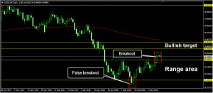 valid and false breakout: forex
