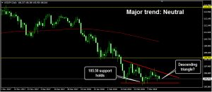 Descending triangle: Forex trading basic