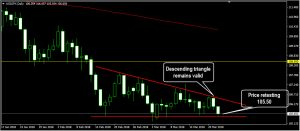 Forex: Descending triangle chart pattern