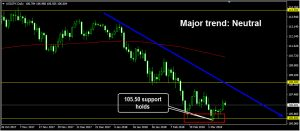Support hold: forex