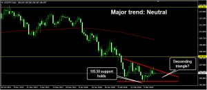 Descending triangle: Forex trading