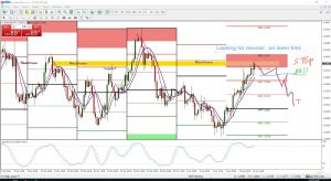 Reason considering to short the Eur/Usd