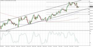 GBPJPY Channel Pullback (Apr 19, 2018)
