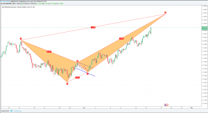 AUDCHF Bearish Crab And Potential Short Opportunity