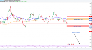 EURUSD Technical Overview And Key Levels 04-06-2018