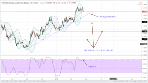 GBPAUD Technical Analysis for April 19, 2018