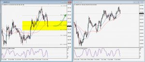 USDJPY Daily Technical Trading Strategy; April 15, 2018