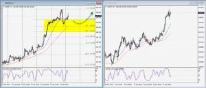 USDJPY Daily Technical Trading Strategy; April 24, 2018