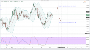 (Potential Buys) USDZAR Technical Analysis for April 3, 2018