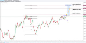XAUUSD Gold Overview and Technical Analysis