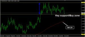 EURUSD Daily Forecast: April 24