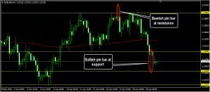 EURUSD Daily Forecast: April 23