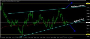 Rising wedge chart pattern: eur/usd