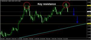 GBPUSD Daily Forecast: April 20