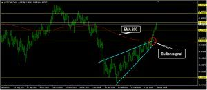 USDCHF Daily Forecast: April 26