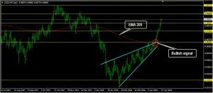 USDCHF Daily Forecast: April 27