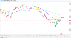 USDJPY Technical Analysis: Wait for buying