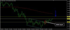 USDJPY Daily Forecast: April 23