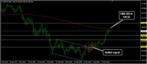 USDJPY Daily Forecast: April 27