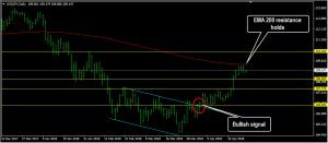USDJPY Daily Forecast: April 30