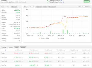 Updated verified results of time trading strategy