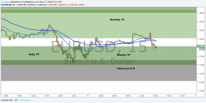 EURUSD Trade Plan Update #2