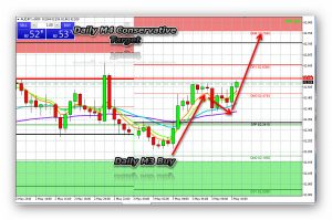 Long AUD/JPY using Daily Pviot points