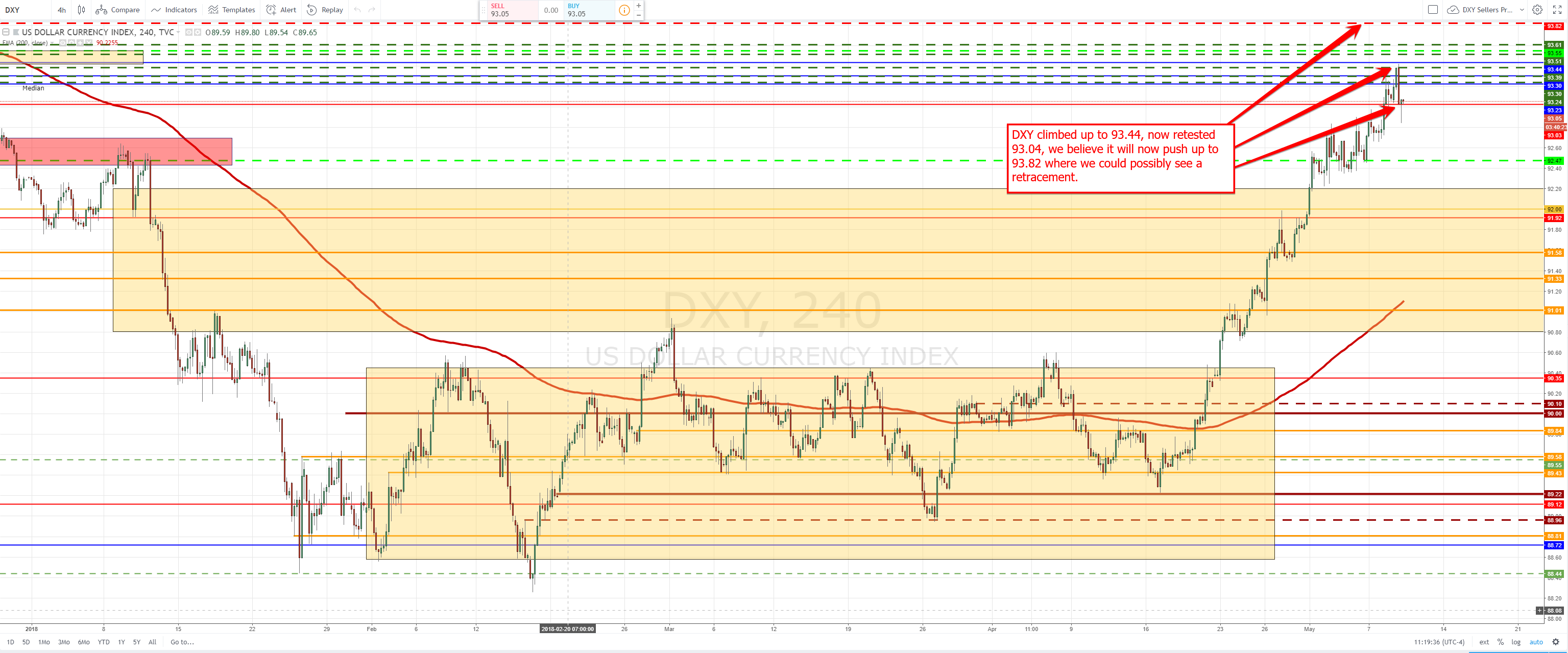 Forex Forecast / Forex Signals / Forex Trade Setup May 9th – FOREX.TODAY