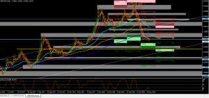 Interesting Busy week for GBP  21ST MAY