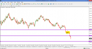 EURAUD – HIT TARGET AT 1.5620 AND ON ITS' WAY TO THE NEXT KEY SUPPORT