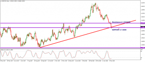 EURCAD – IS THE FIFTEEN MONTH UPTREND AT RISK?