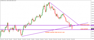 EURCAD PLUNGES BELOW MULTI-YEAR CHANNEL SUPPORT – 16 MAY 2018