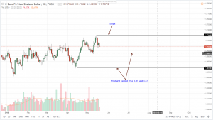 EURNZD Technical Analysis (May 18, 2018)