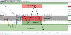EURUSD Trade Plan for the week of 14 May