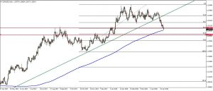 EURUSD Bigger picture, taking a closer look